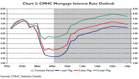 CHMC Mortage Interest Rate Outlook