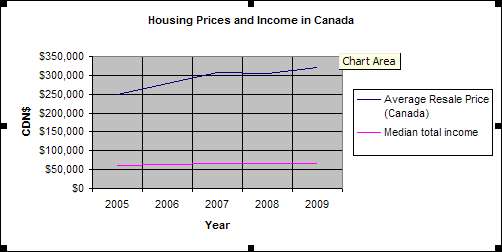 Housing Prices and Income in Canada, 2010