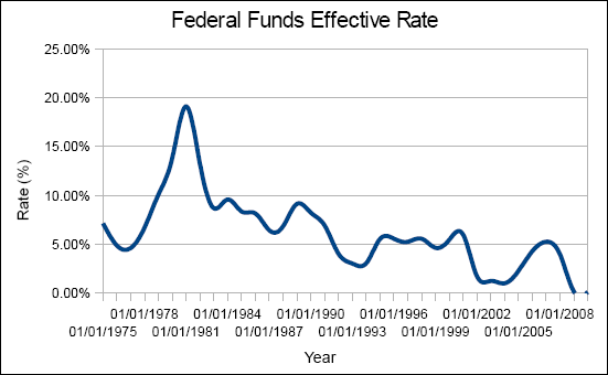 Chart of the federal funds effective rate, from 1975 to 2010.