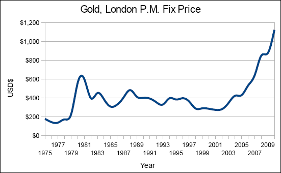 Chart of the gold London P.M. fix price, from 1975 to 2010