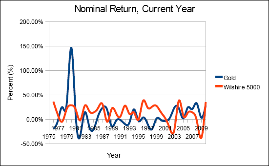 Chart of gold versus the wilshire 5000 index, plotting nominal returns from 1975 to 2010.