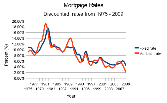 Chart of the mortgage rates from 1975 to 2009