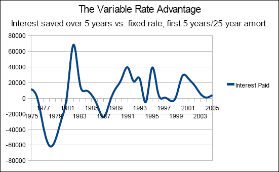 Chart of the interest saved over 5 years for the first 5 years of a 25 year amortization by selecting a variable rate instead of a fixed rate.