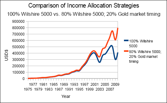 Chart of a comparison of income allocation strategies; 100% Wilshire 5000 versus 80% Wilshire 5000 and 20% gold market timing, nominal value from 1975 to 2010