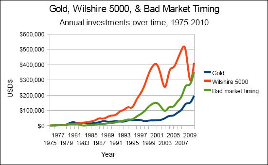 Chart of Gold Versus Wilshire 5000 Versus Bad Market Timing, Nominal Value, 1975-2010