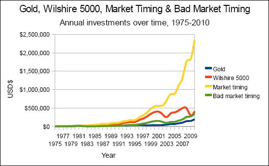 Chart of Gold Versus Wilshire 5000 Versus Market Timing Versus Bad Market Timing, Nominal Value, 1975-2010
