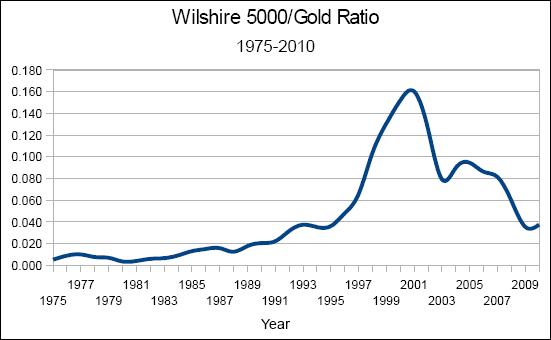 Wilshire 5000/Gold Ratio; 1975-2010
