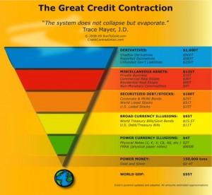 Liquidity Pyramid. Source: http://www.runtogold.com/