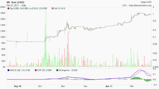 Bitcoin technical chart. Source: http://bitcoincharts.com/charts/mtgoxUSD#vzlztgSzm1g10zm2g25zi1gMACD