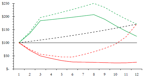 Figure 1: Three time evolutions ending at the same value if the investment is left alone (dashed lines) but not if an income is drawn (solid lines).