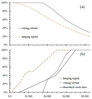 Figure 4: The probability of keeping one's capital after inflation and of staying solvent (a) and the corresponding equity allocation (b) as functions of the annual income drawn for 30 years from an initial capital of $100 000.
