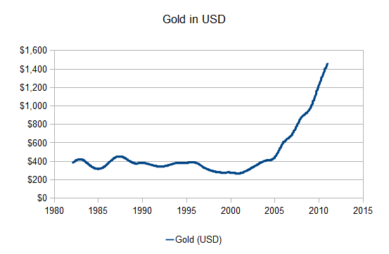The price of gold in USD
