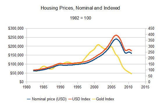 US housing prices, nominal and indexed