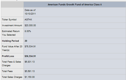 Table of data: About American Funds Growth Fund of America Class A