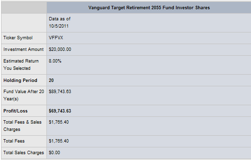 Table of data about: Vanguard Target Retirement 2055 Fund Investor Shares