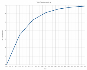 Total bitcoins over time. Source: http://upload.wikimedia.org/wikipedia/en/5/54/Total_bitcoins_over_time.png
