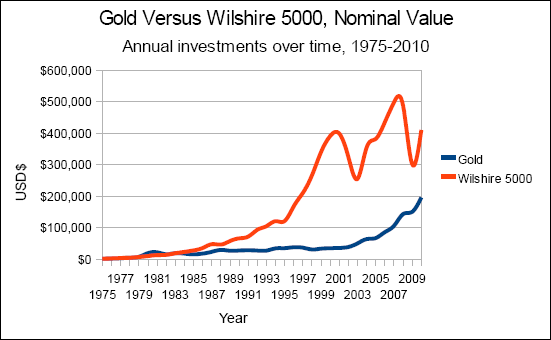 Chart of gold versus the Wilshire 5000, nominal value, annual investments from 1975 to 2010.