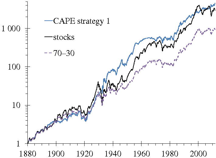 Figure 4: return with CAPE-based strategy 1