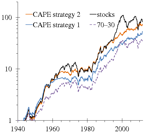 Figure 6: Comparing the wonder-strategy to stocks, starting in 1940