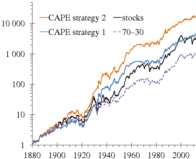 Figure 6: Comparing the wonder-strategy to stocks