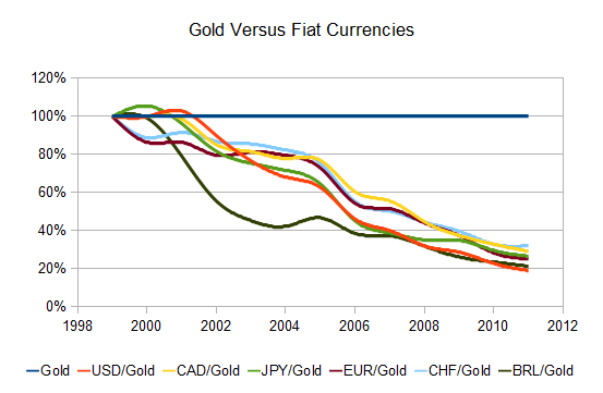 Gold versus fiat currencies