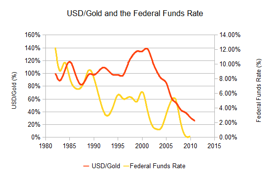 The USD/Gold ratio and the Federal Funds Rate.