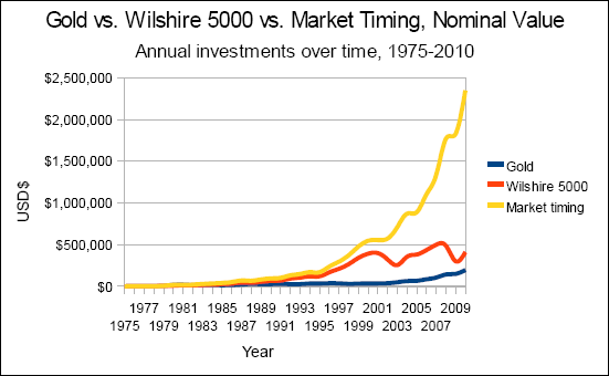 Chart of gold versus the Wilshire 5000 versus market timing, nominal value, annual investments from 1975 to 2010.