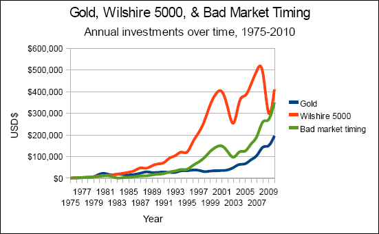 Chart of Gold Versus Wilshire 5000 Versus Bad Market Timing, Nominal Value, 1975-2010