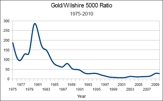 Gold/Wilshire 5000 Ratio; 1975-2010
