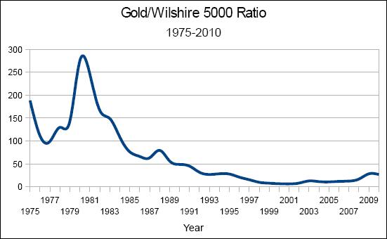 Gold/Wilshire 5000 Ratio; 1975-2010