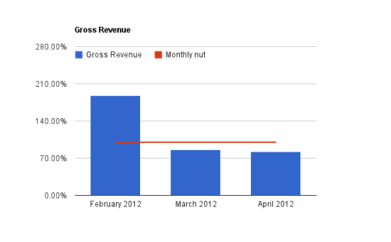 Chart of gross revenue and my monthly nut