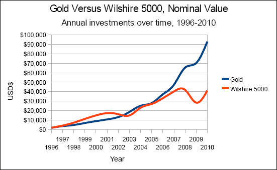 Chart of gold versus the Wilshire 5000, nominal value, annual investments from 1996 to 2010.