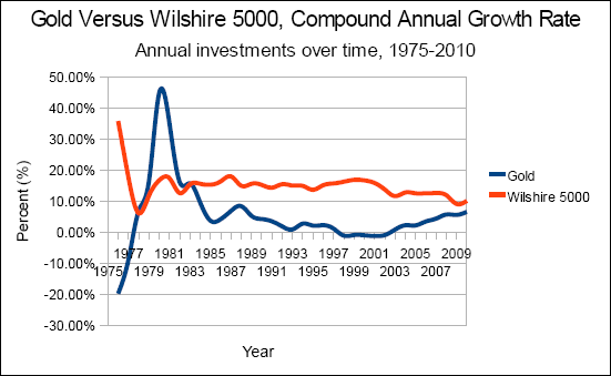 Chart of gold versus the Wilshire 5000, compound annual growth rate (cagr), annual investments from 1975 to 2010.