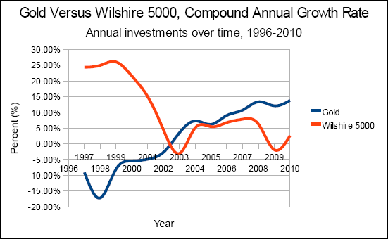 Chart of gold versus the Wilshire 5000, compound annual growth rate (cagr), annual investments from 1996 to 2010.