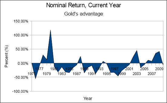 Chart of gold versus the wilshire 5000 index, plotting gold's advantage in nominal returns from 1975 to 2010.