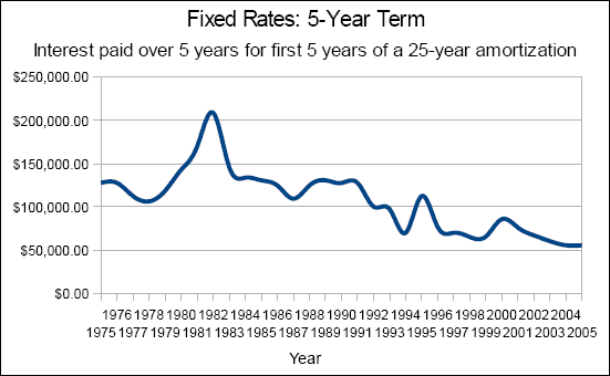Chart of the interest paid over 5 years for the first 5 years of a 25 year amortization; 5-year-fixed conventional mortgage rates with a 1.30% discount.