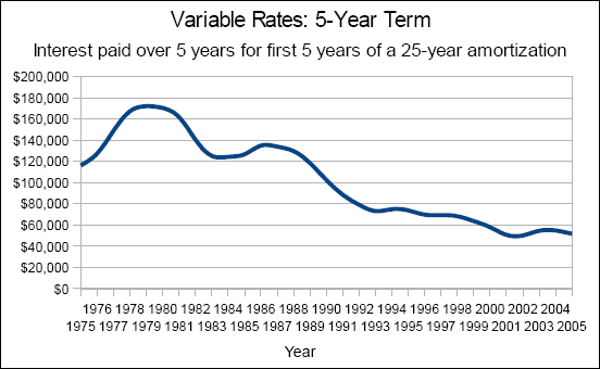 Chart of the interest paid over 5 years for the first 5 years of a 25 year amortization; 5-year-variable prime rates with a 0.30% discount.