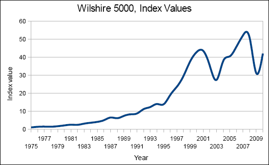 Chart of the Wilshire 5000 index from 1975 to 2010