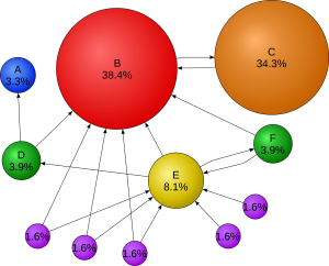A graphical example of PageRank. Source: http://en.wikipedia.org/wiki/PageRank