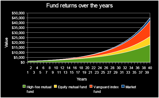 Chart of the performance of index funds management expense ratio (MER) versus active funds management expense ratio (MER).