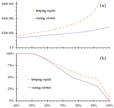 Figure 5: Portfolio needed for an annual income of $10 000 (a) and optimal stock allocation (b) as functions of the probability of keeping one's capital after ination or of staying solvent.