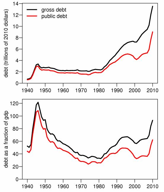 US Debt. Source: http://en.wikipedia.org/wiki/United_States_public_debt