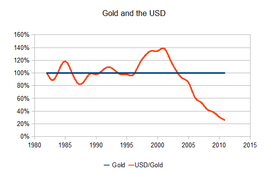 The value of the USD as measured against gold.