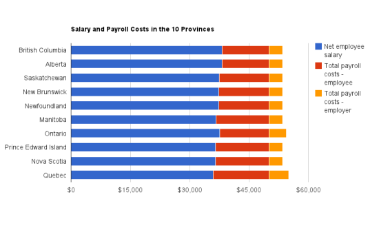 Chart of salary and Payroll Costs in the 10 Provinces, 2012